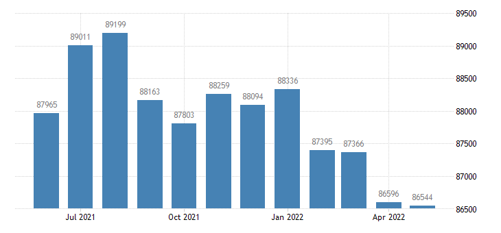 united states civilian labor force in maui county hi thous of persons m nsa fed data
