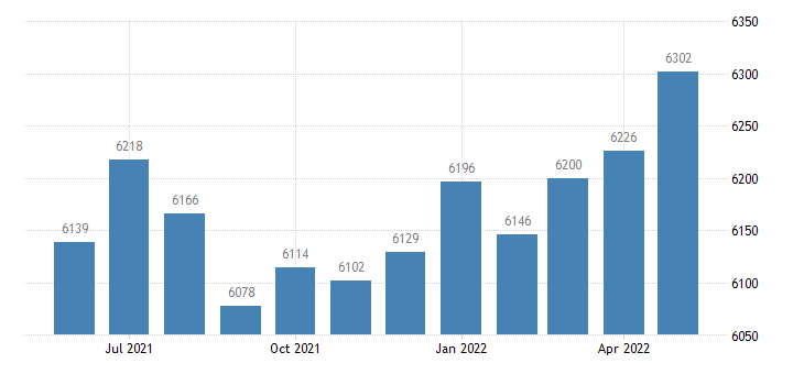 united states civilian labor force in mcintosh county ga thous of persons m nsa fed data