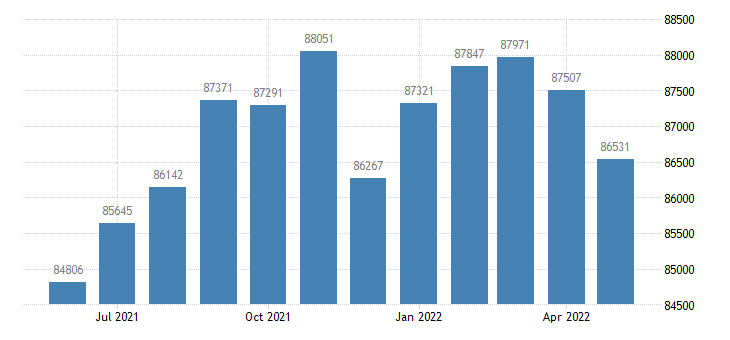 united states civilian labor force in mclean county il thous of persons m nsa fed data