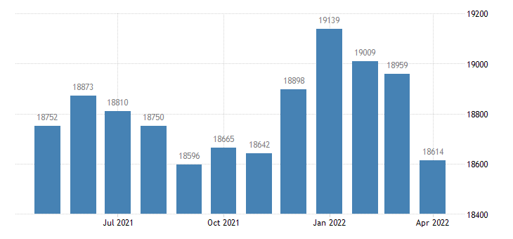 united states civilian labor force in mcleod county mn thous of persons m nsa fed data