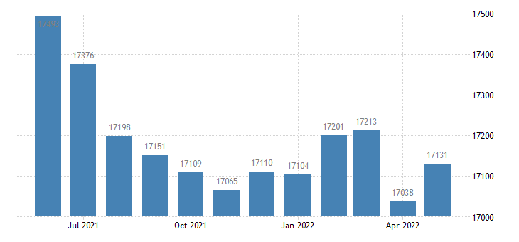 united states civilian labor force in mcpherson county ks thous of persons m nsa fed data