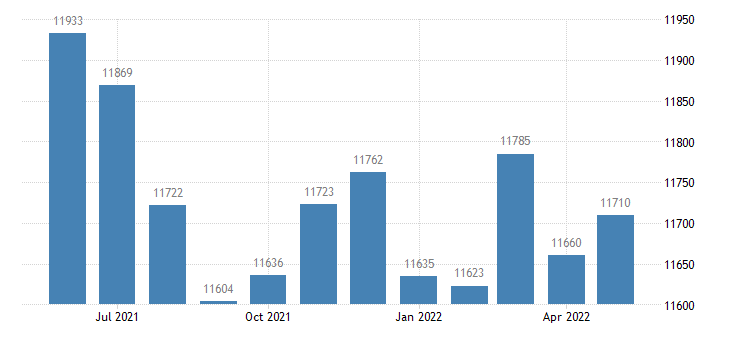 united states civilian labor force in meade county ky thous of persons m nsa fed data