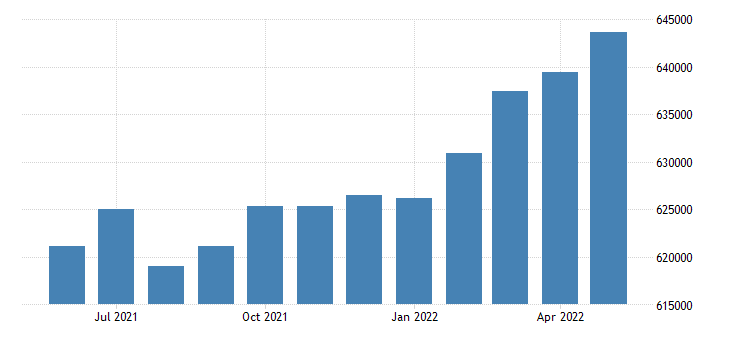 united states civilian labor force in mecklenburg county nc thous of persons m nsa fed data