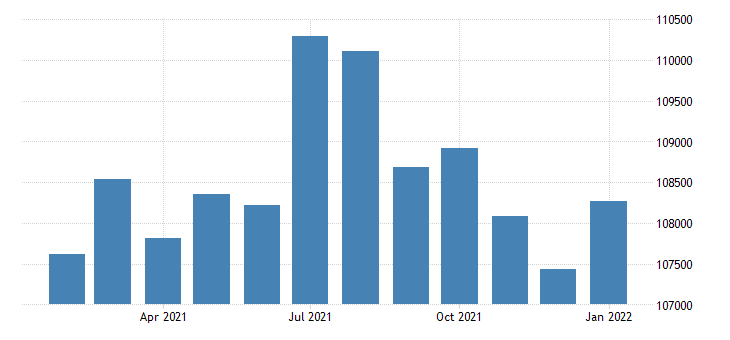 united states civilian labor force in medford or msa thous of persons m nsa fed data