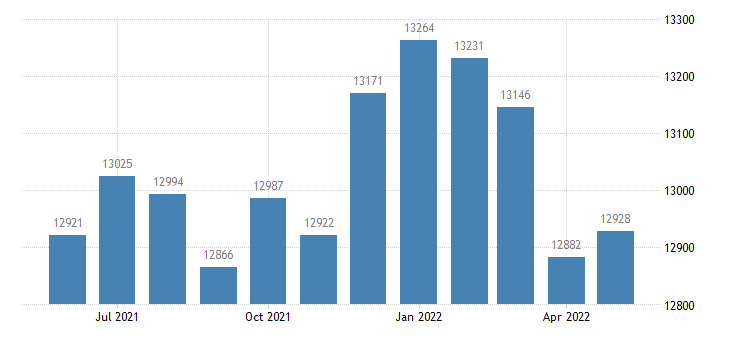 united states civilian labor force in meeker county mn thous of persons m nsa fed data