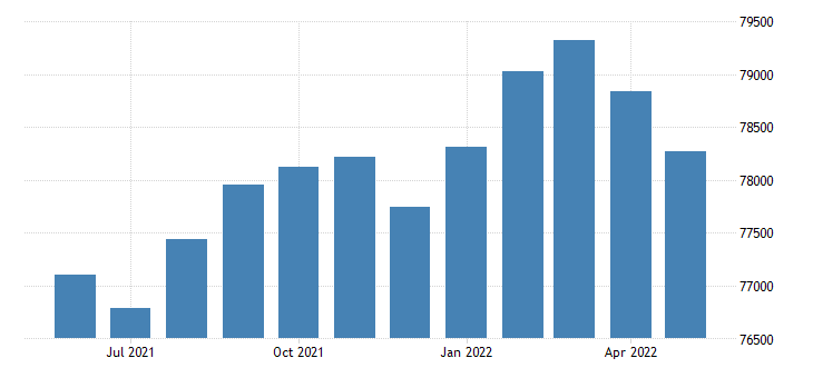 united states civilian labor force in mesa county co thous of persons m nsa fed data