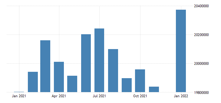 united states civilian labor force in mid atlantic census division thous of persons m nsa fed data