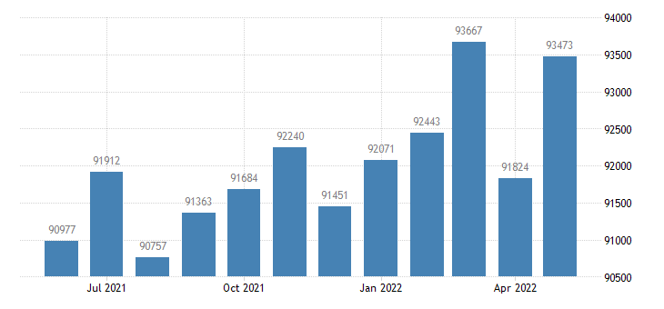 united states civilian labor force in middlesex county ct thous of persons m nsa fed data