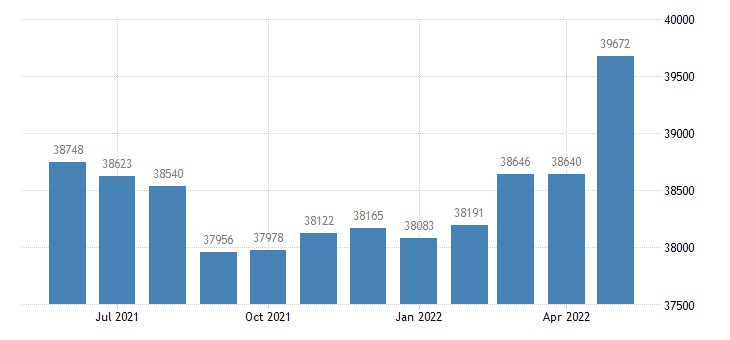 united states civilian labor force in midland county mi thous of persons m nsa fed data