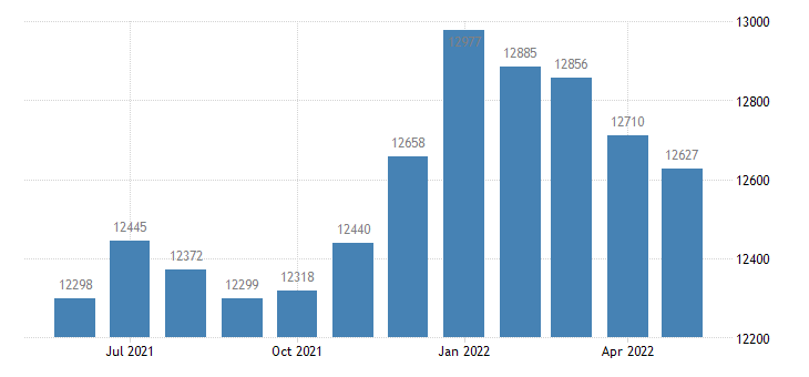 united states civilian labor force in mille lacs county mn thous of persons m nsa fed data