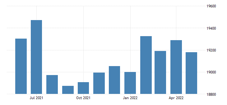 united states civilian labor force in miller county ar thous of persons m nsa fed data