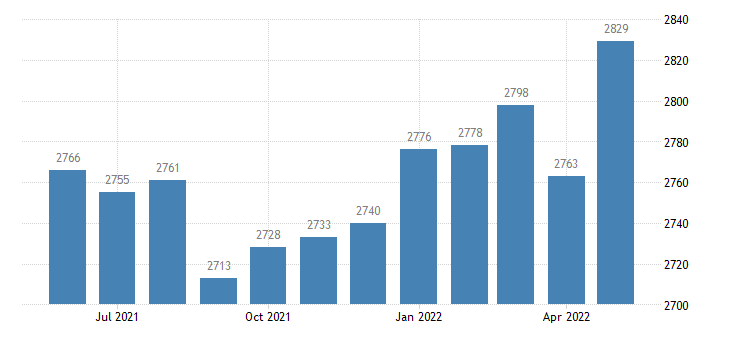 united states civilian labor force in miller county ga thous of persons m nsa fed data