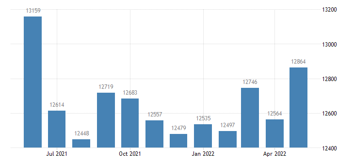 united states civilian labor force in miller county mo thous of persons m nsa fed data