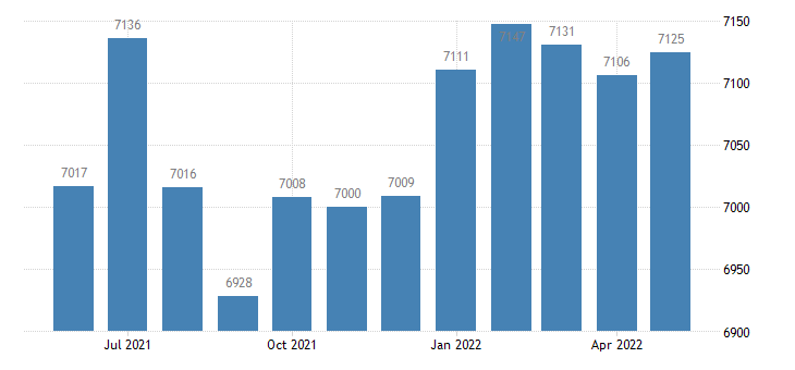 united states civilian labor force in mills county ia thous of persons m nsa fed data