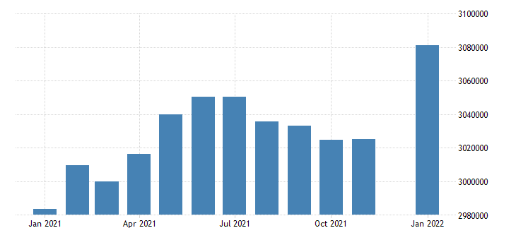 united states civilian labor force in minnesota thous of persons m nsa fed data