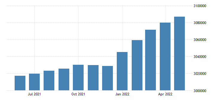 united states civilian labor force in minnesota thous of persons m sa fed data