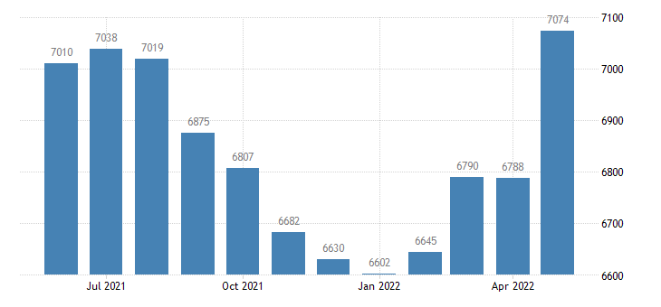 united states civilian labor force in missaukee county mi thous of persons m nsa fed data