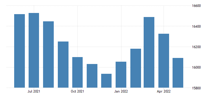 united states civilian labor force in mississippi county ar thous of persons m nsa fed data
