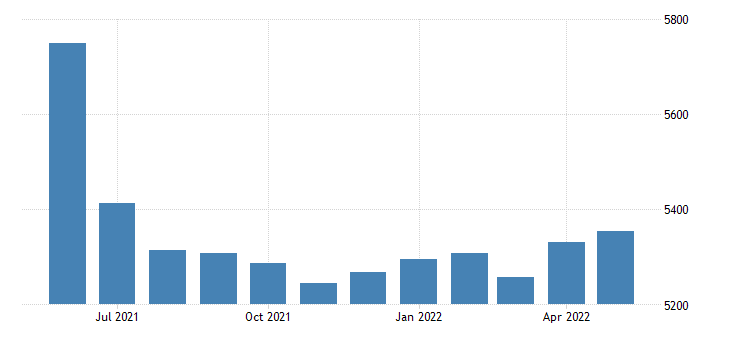 united states civilian labor force in mississippi county mo thous of persons m nsa fed data