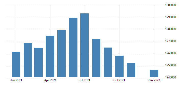 united states civilian labor force in mississippi thous of persons m nsa fed data