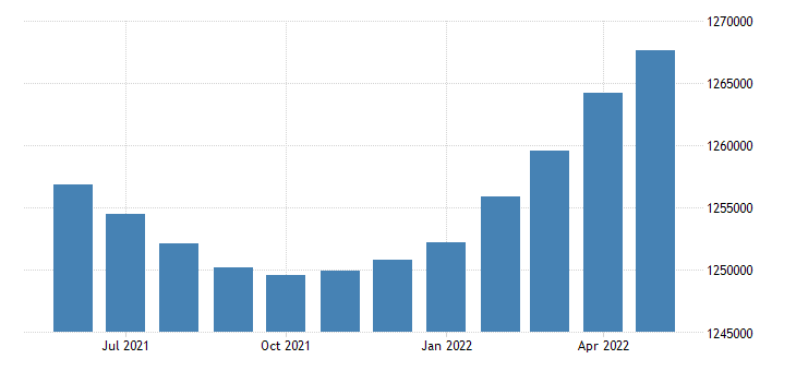 united states civilian labor force in mississippi thous of persons m sa fed data