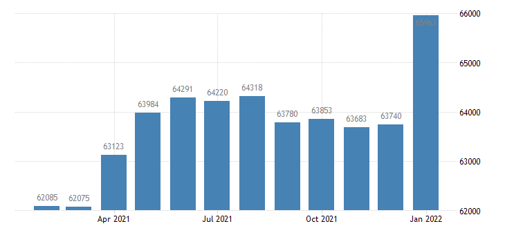 united states civilian labor force in missoula mt msa thous of persons m nsa fed data