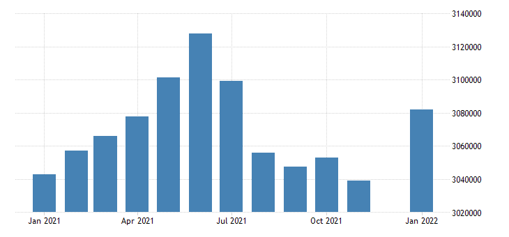 united states civilian labor force in missouri thous of persons m nsa fed data