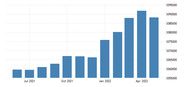 united states civilian labor force in missouri thous of persons m sa fed data