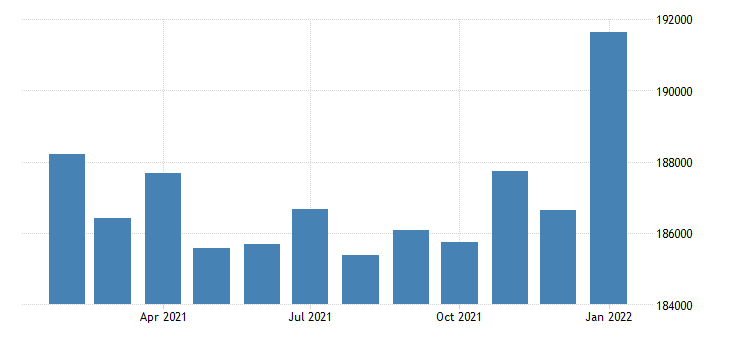 united states civilian labor force in mobile al msa thous of persons m nsa fed data