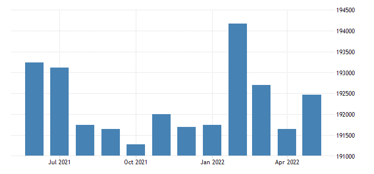 united states civilian labor force in mobile county al thous of persons m nsa fed data