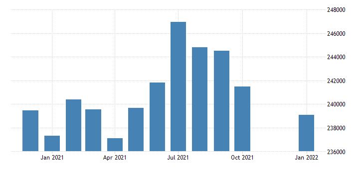 united states civilian labor force in modesto ca msa thous of persons m nsa fed data
