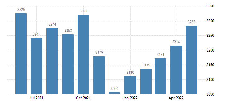 united states civilian labor force in modoc county ca thous of persons m nsa fed data