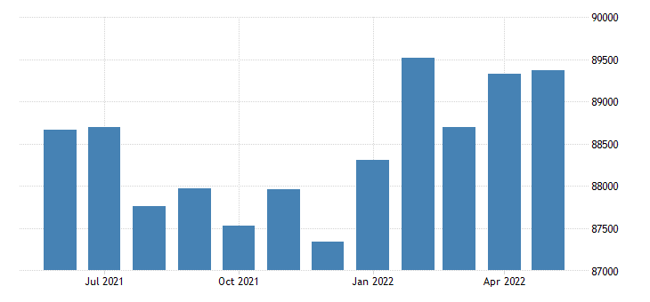 united states civilian labor force in mohave county az thous of persons m nsa fed data