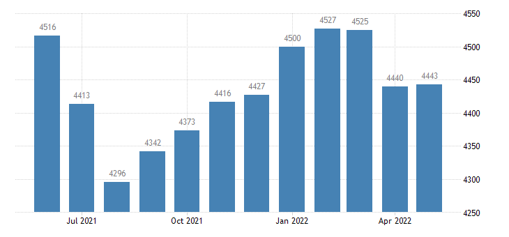 united states civilian labor force in monona county ia thous of persons m nsa fed data