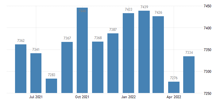 united states civilian labor force in monroe county al thous of persons m nsa fed data