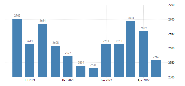 united states civilian labor force in monroe county ar thous of persons m nsa fed data