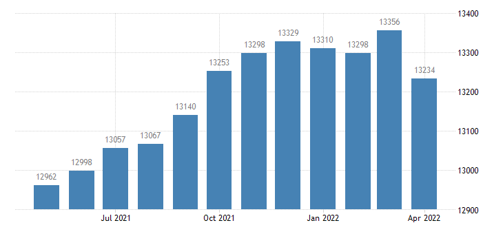 united states civilian labor force in monroe county ga thous of persons m nsa fed data