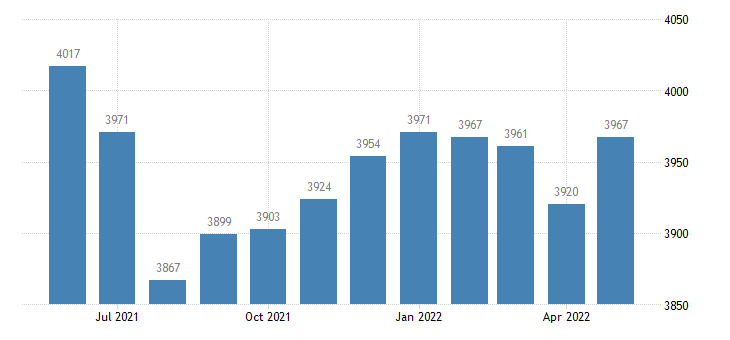 united states civilian labor force in monroe county ia thous of persons m nsa fed data
