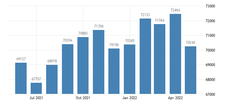 united states civilian labor force in monroe county in thous of persons m nsa fed data