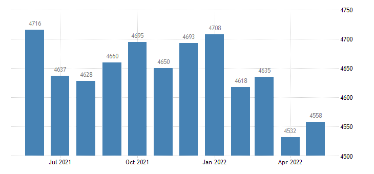 united states civilian labor force in monroe county ky thous of persons m nsa fed data
