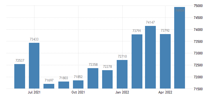 united states civilian labor force in monroe county mi thous of persons m nsa fed data