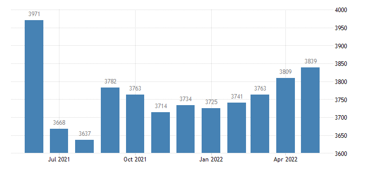 united states civilian labor force in monroe county mo thous of persons m nsa fed data