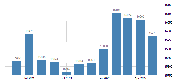 united states civilian labor force in monroe county ms thous of persons m nsa fed data
