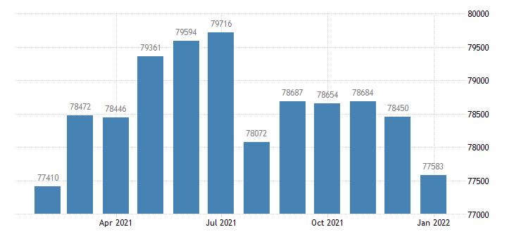 united states civilian labor force in monroe la msa thous of persons m nsa fed data