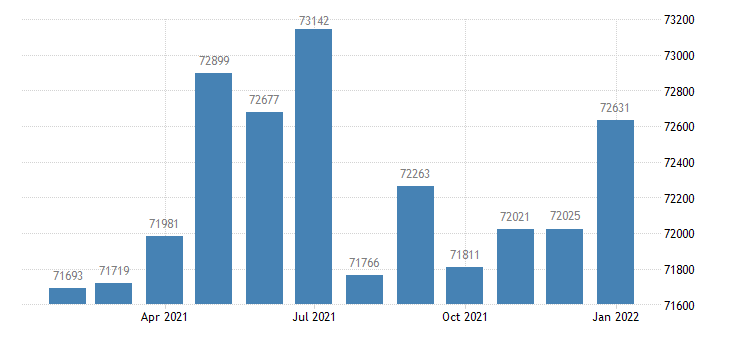 united states civilian labor force in monroe mi msa thous of persons m nsa fed data