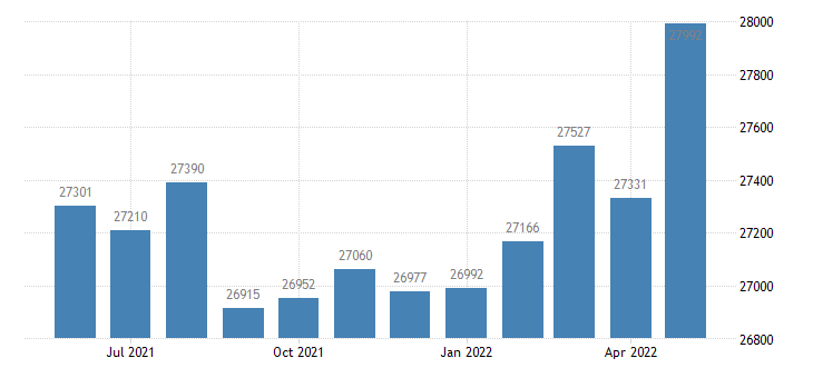 united states civilian labor force in montcalm county mi thous of persons m nsa fed data