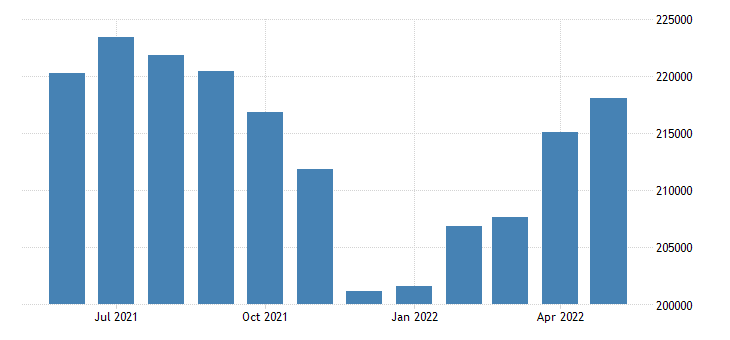 united states civilian labor force in monterey county ca thous of persons m nsa fed data