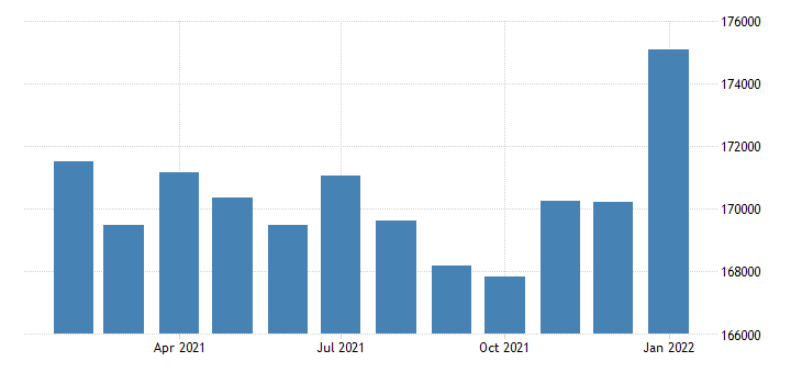 united states civilian labor force in montgomery al msa thous of persons m nsa fed data