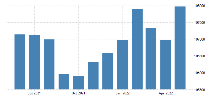 united states civilian labor force in montgomery county al thous of persons m nsa fed data