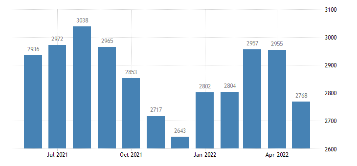 united states civilian labor force in montgomery county ar thous of persons m nsa fed data